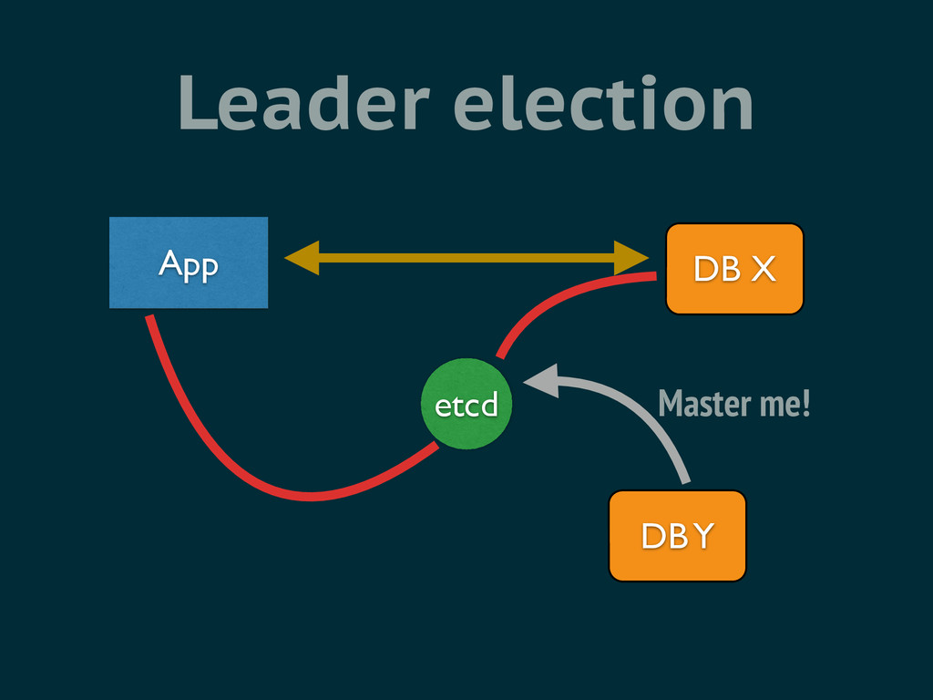 Leader election etcd App DB X DB Y Master me!