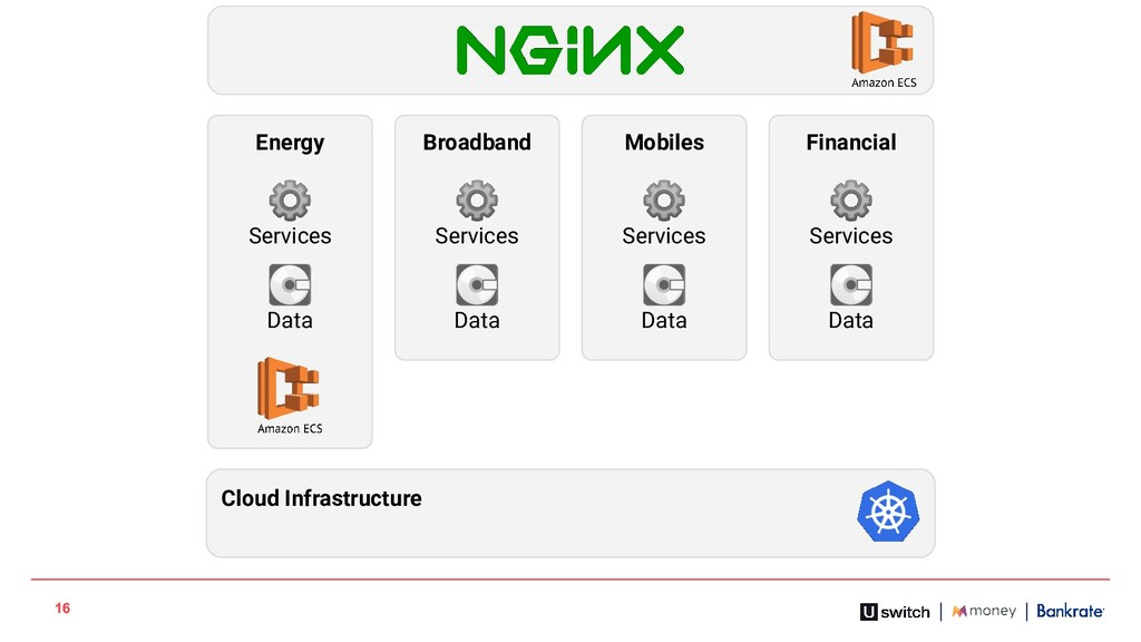 16 Energy Broadband Mobiles Financial Cloud Inf...