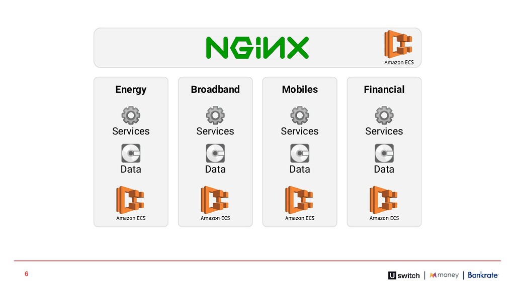 6 Broadband ⚙ Services  Data Mobiles ⚙ Services...