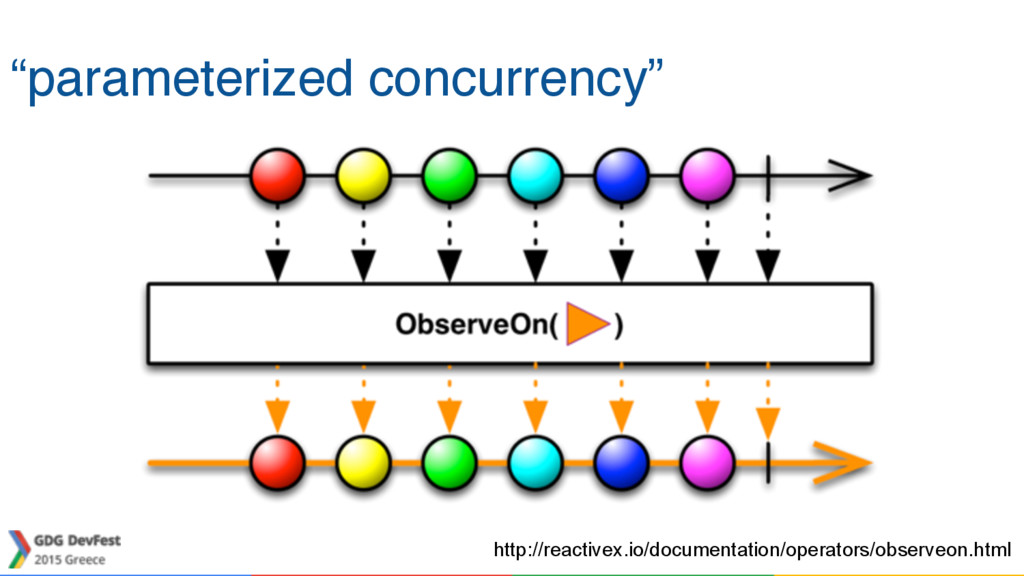 """parameterized concurrency"" http://reactivex.io..."