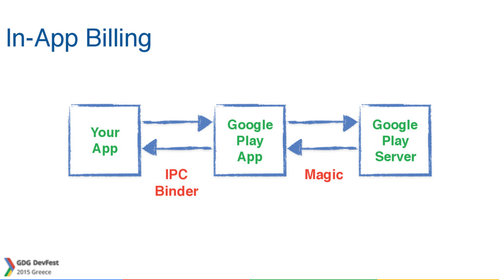 In-App Billing Your App Google Play App Google ...