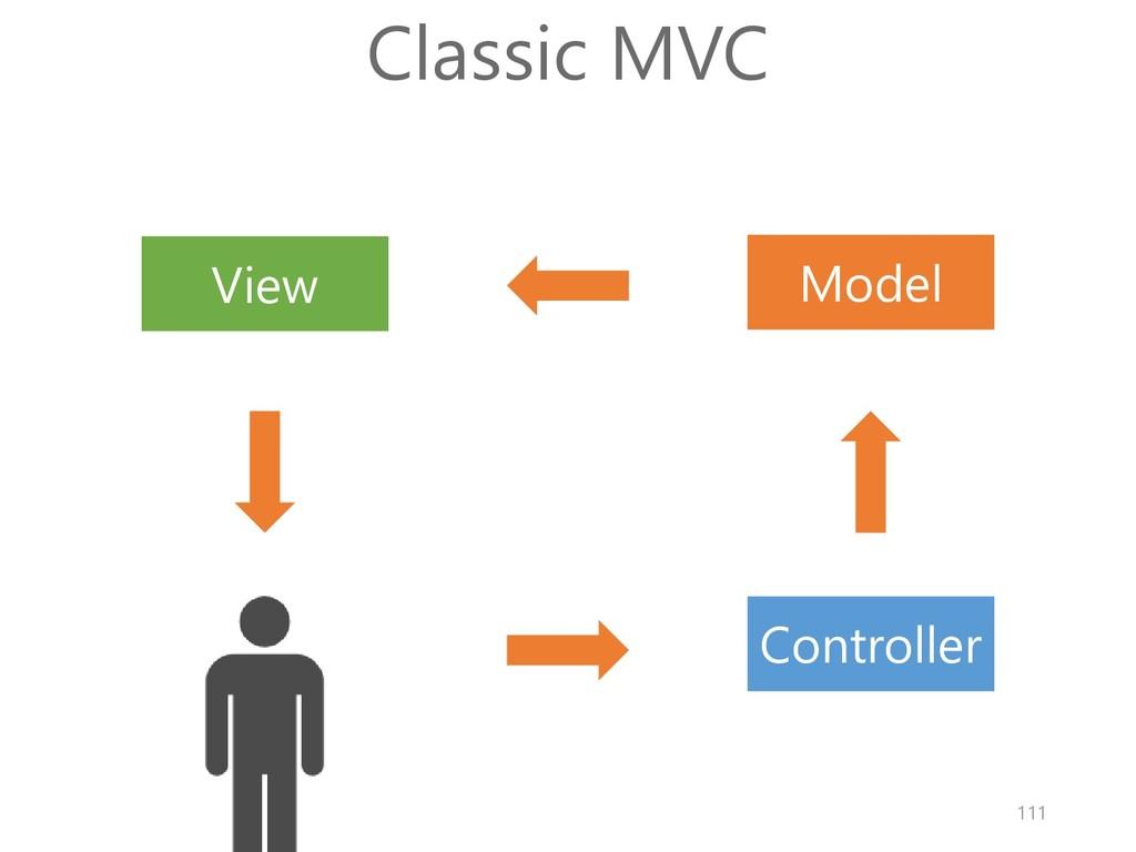Model View Controller Classic MVC 111