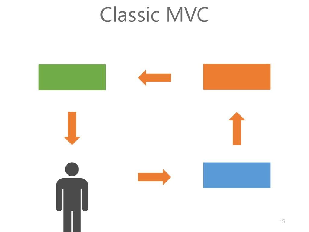 Classic MVC 15
