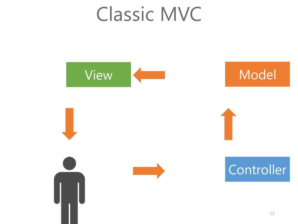 Model View Controller Classic MVC 17