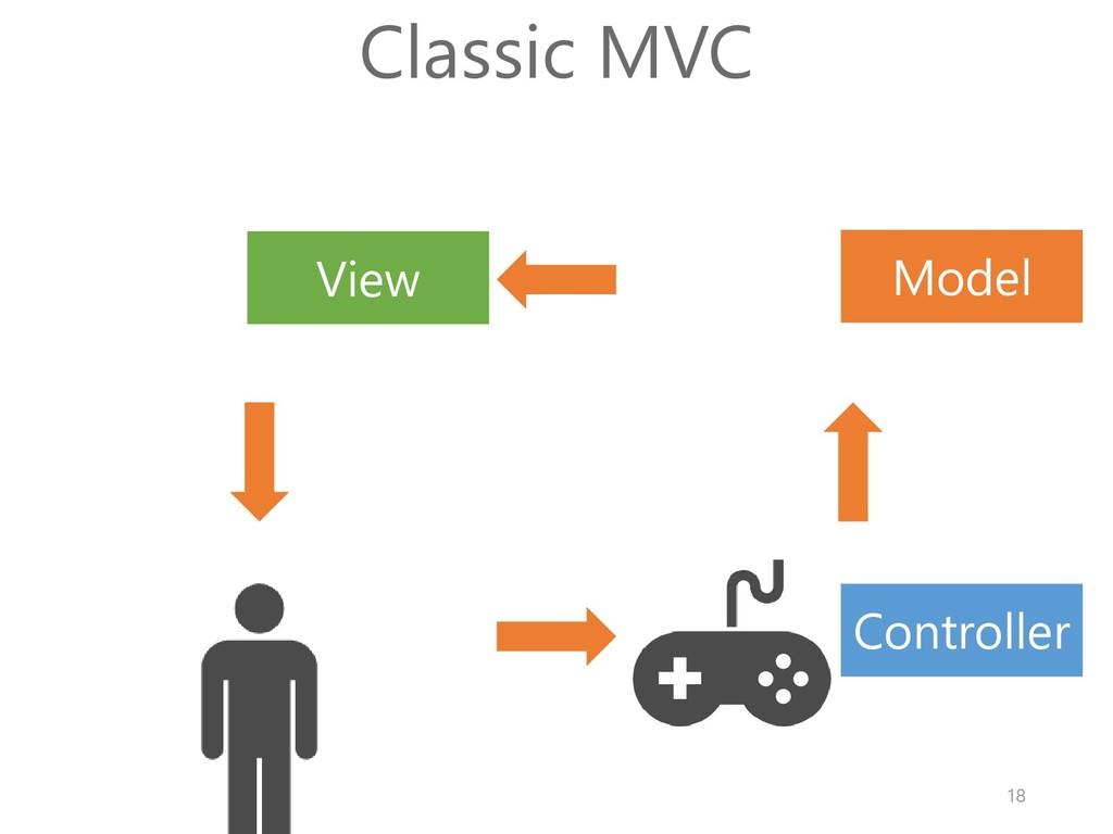 Model View Controller Classic MVC 18