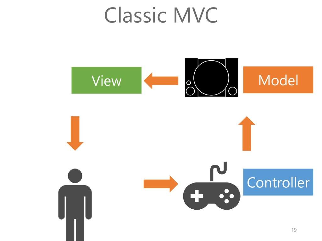 Model View Controller Classic MVC 19