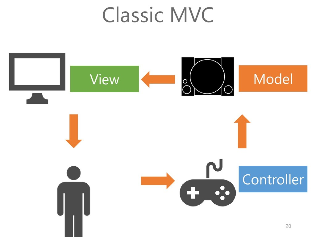 Model View Controller Classic MVC 20