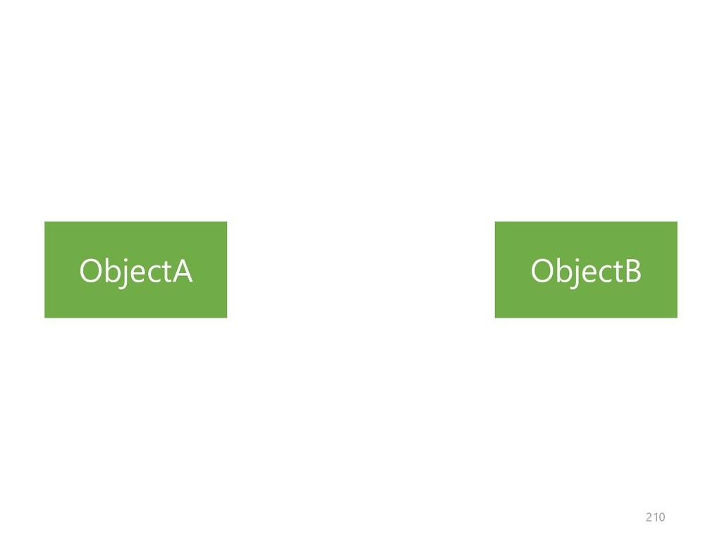 ObjectA ObjectB 210
