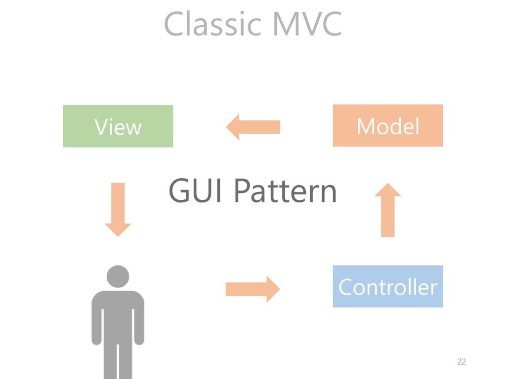 Model View Controller Classic MVC GUI Pattern 22