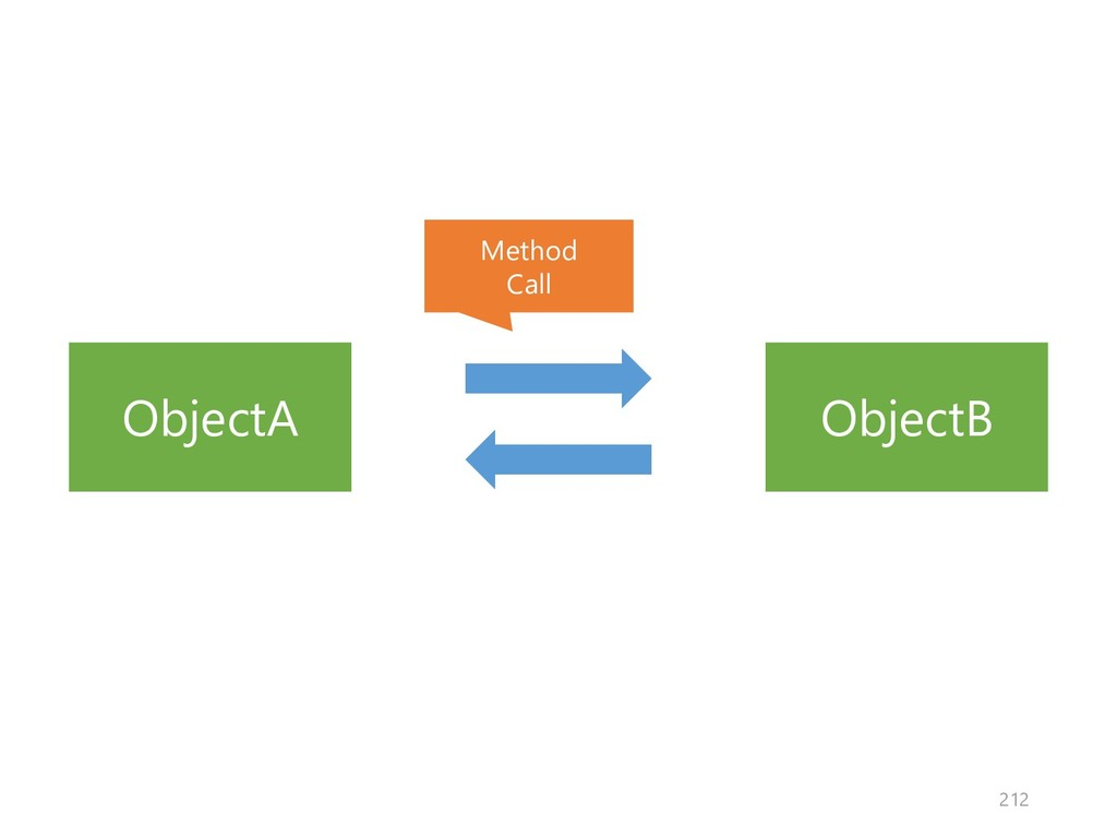 ObjectA ObjectB Method Call 212