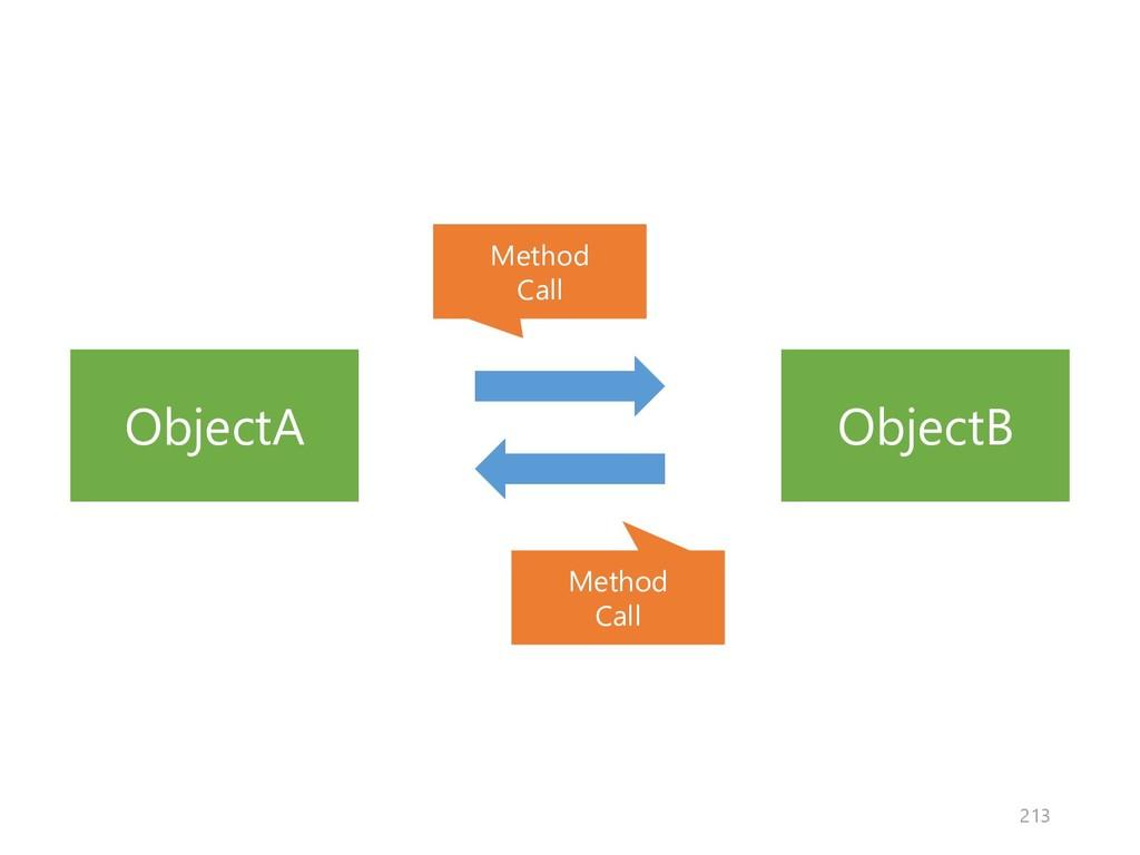 ObjectA ObjectB Method Call Method Call 213