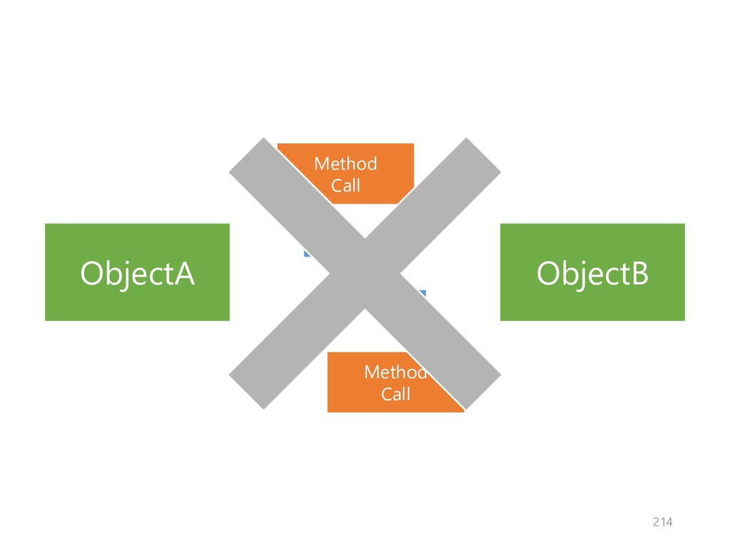 ObjectA ObjectB Method Call Method Call 214