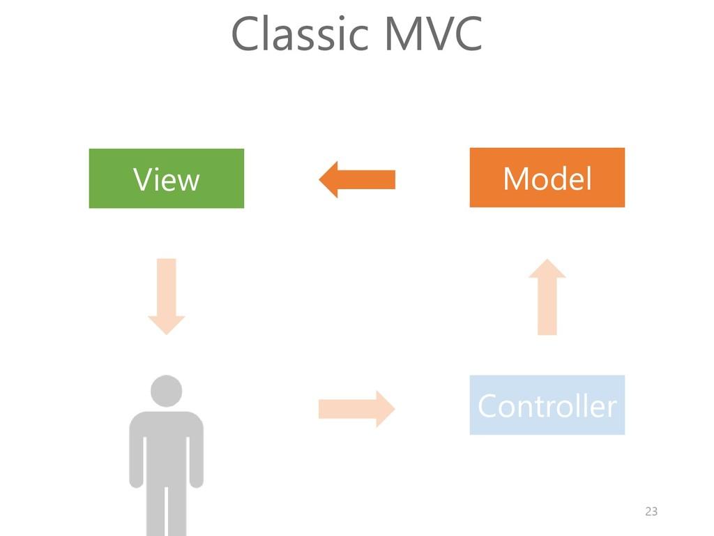 Model View Controller Classic MVC 23