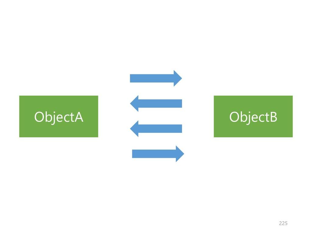 ObjectA ObjectB 225