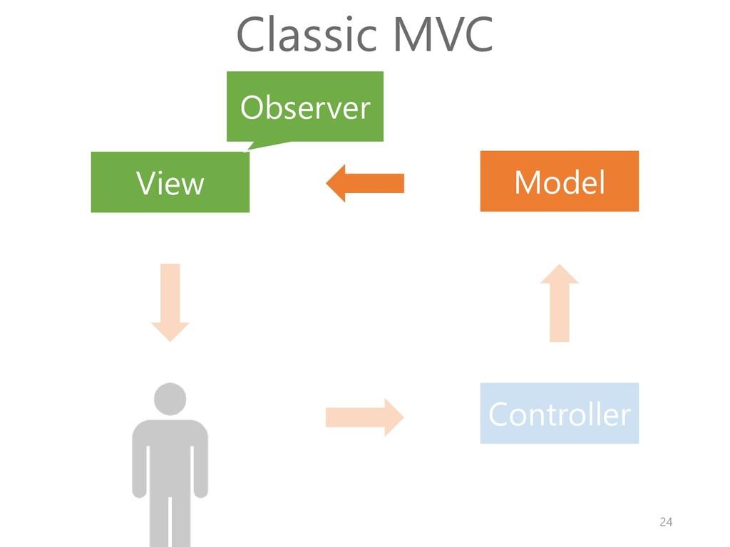 Model View Controller Classic MVC Observer 24