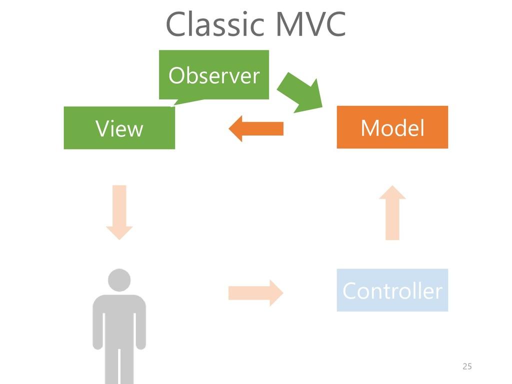 Model View Controller Classic MVC Observer 25