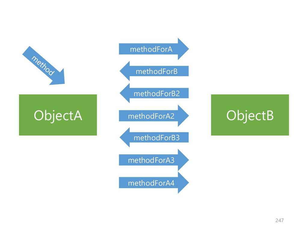ObjectA ObjectB methodForA methodForB methodFor...