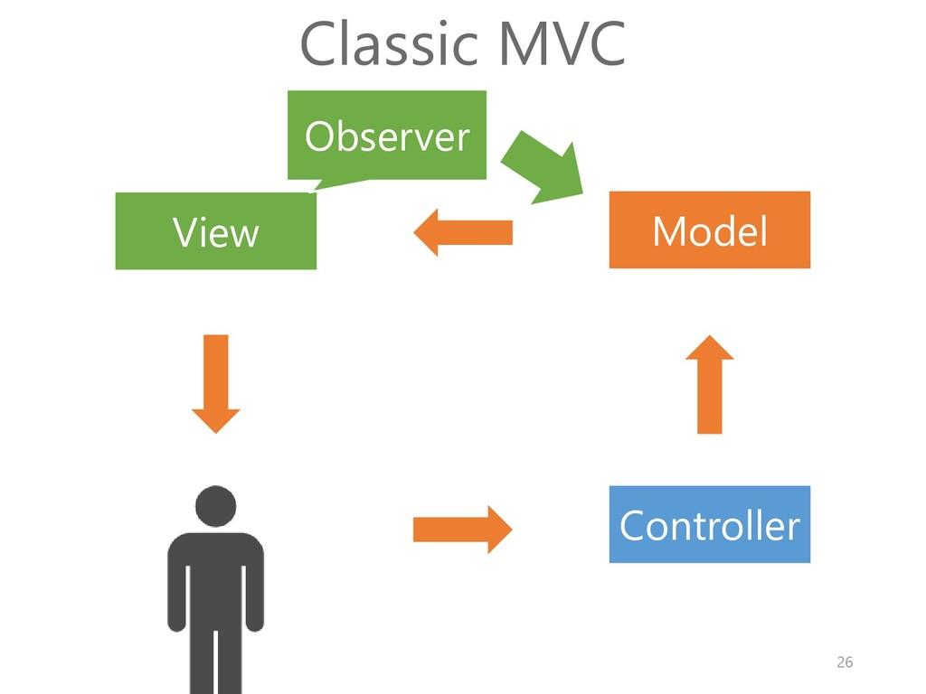Model View Controller Classic MVC Observer 26