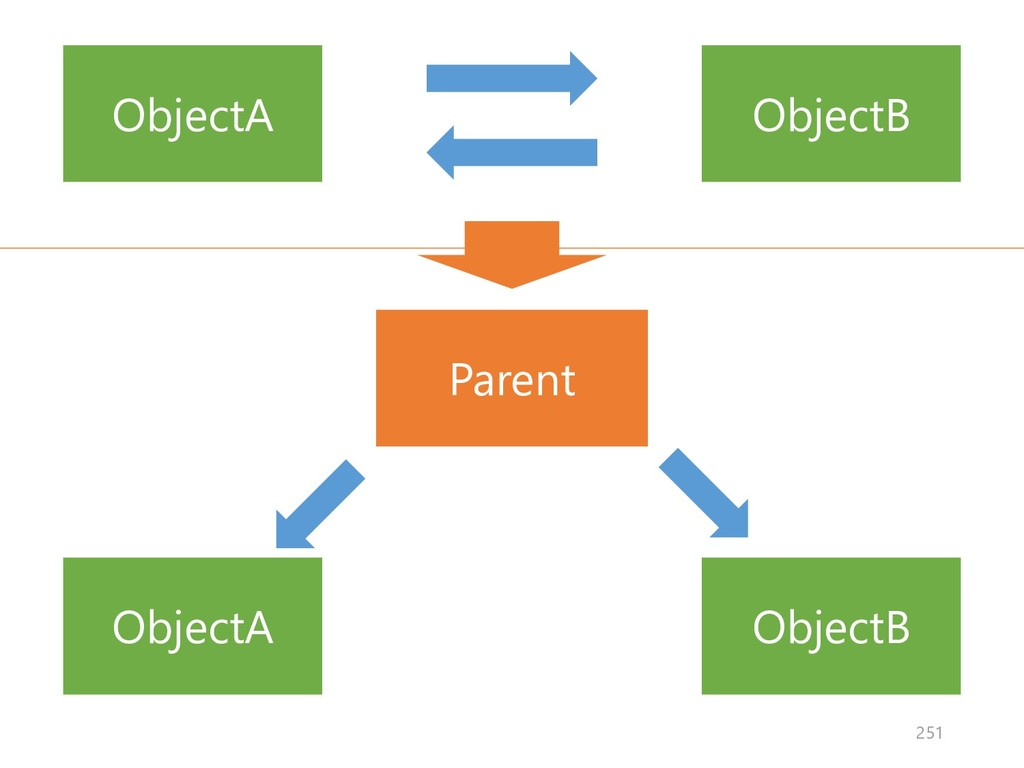 ObjectA ObjectB Parent ObjectA ObjectB 251