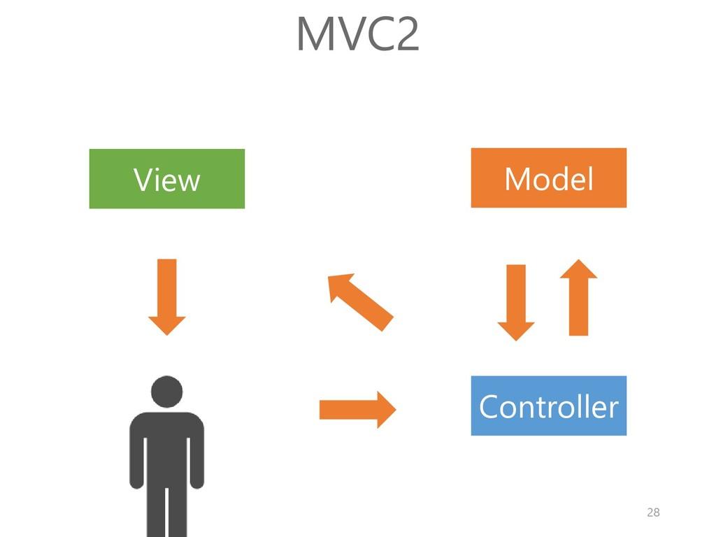 Model View Controller MVC2 28