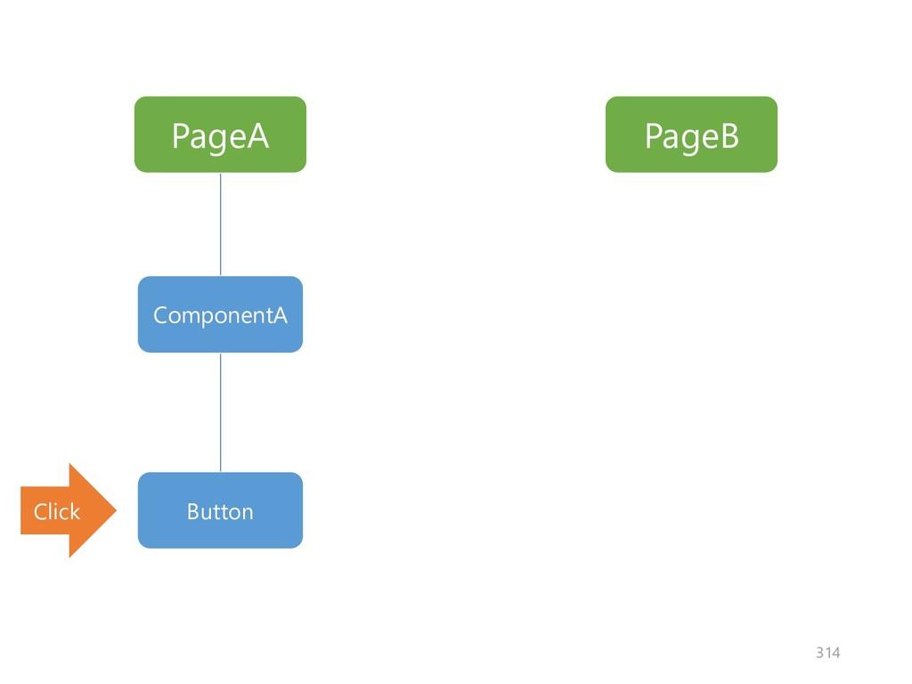 PageA PageB ComponentA Button Click 314