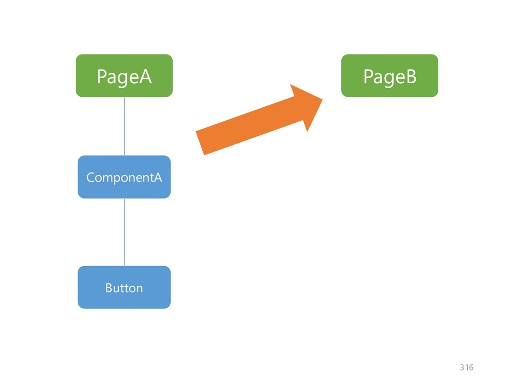 PageA PageB ComponentA Button 316