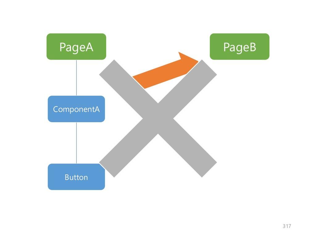 PageA PageB ComponentA Button 317