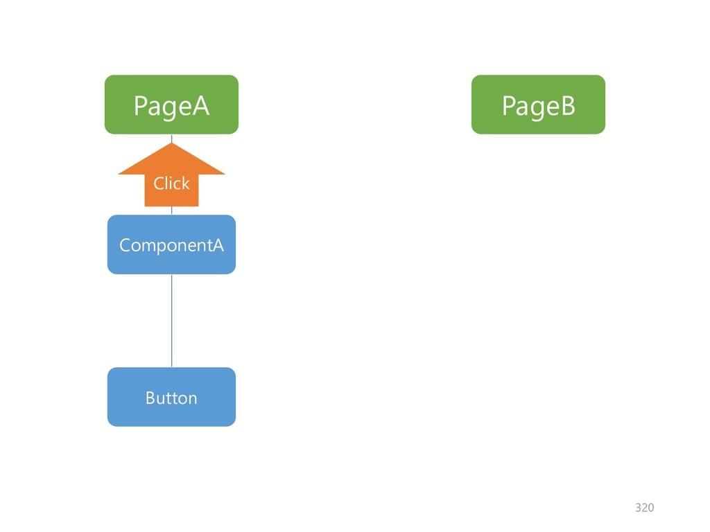 PageA PageB ComponentA Button Click 320