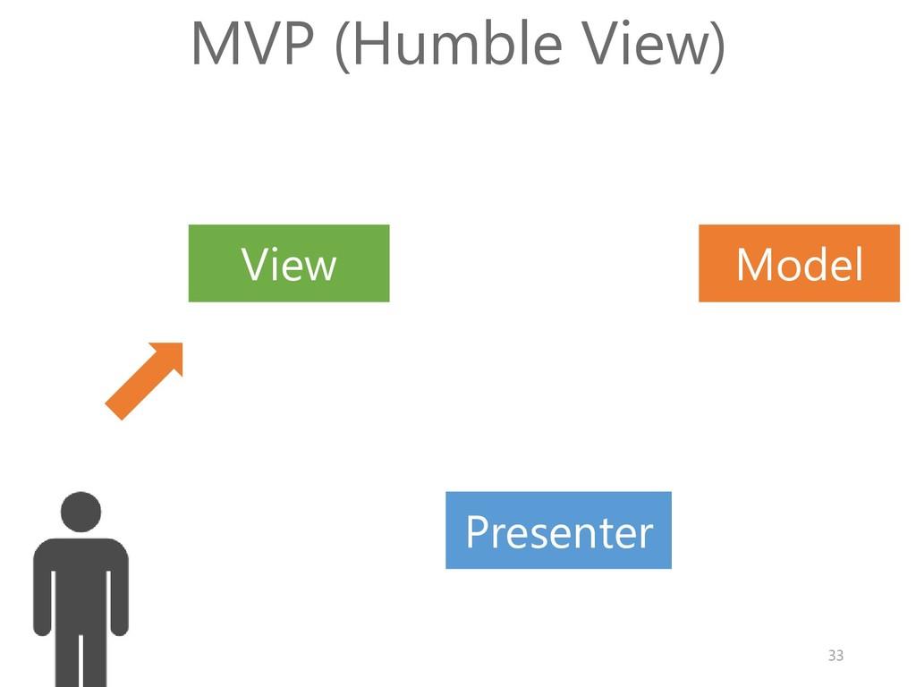 Model View MVP (Humble View) Presenter 33