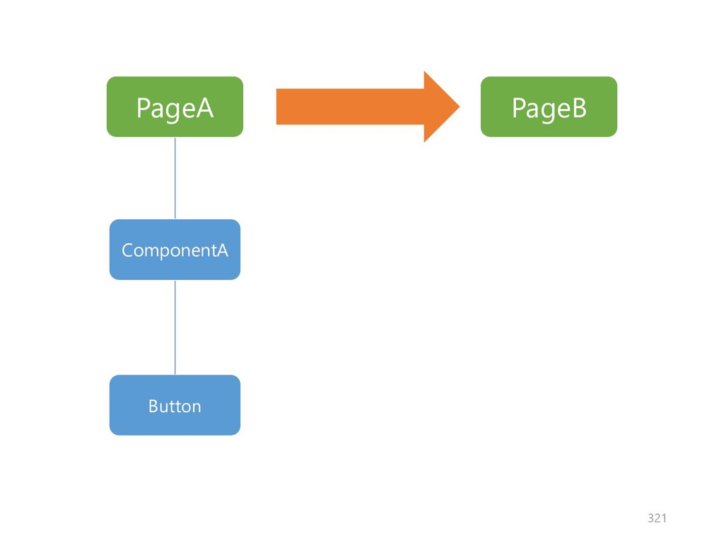 PageA PageB ComponentA Button 321