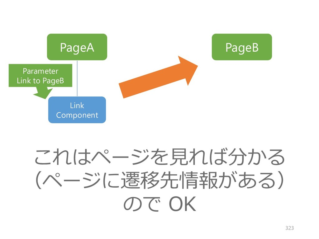 PageA PageB Link Component これはページを見れば分かる (ページに遷...