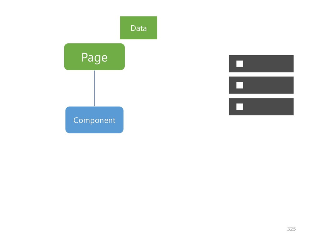 Page Component Data 325
