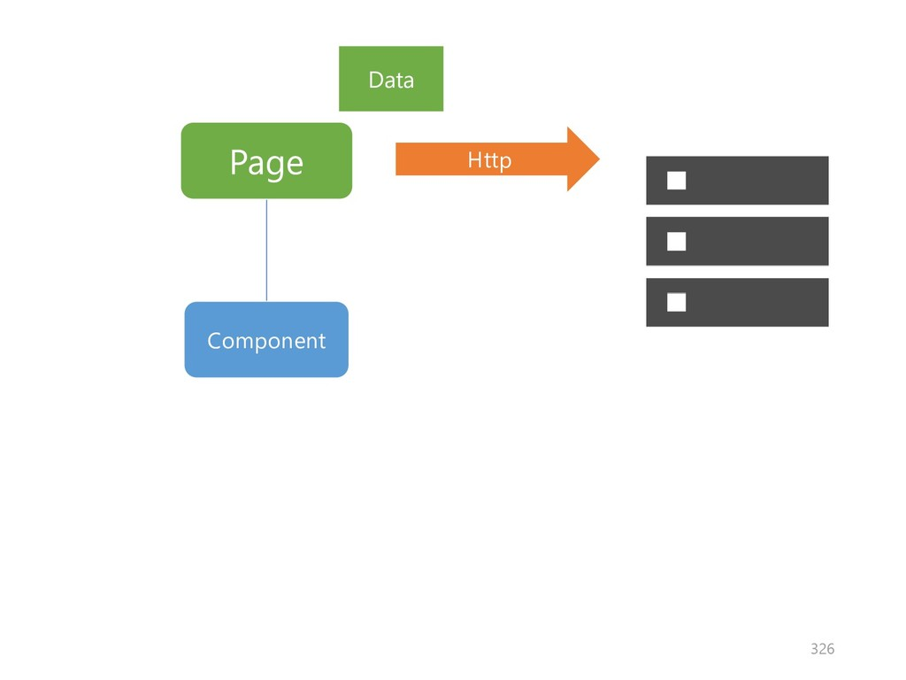 Page Component Http Data 326