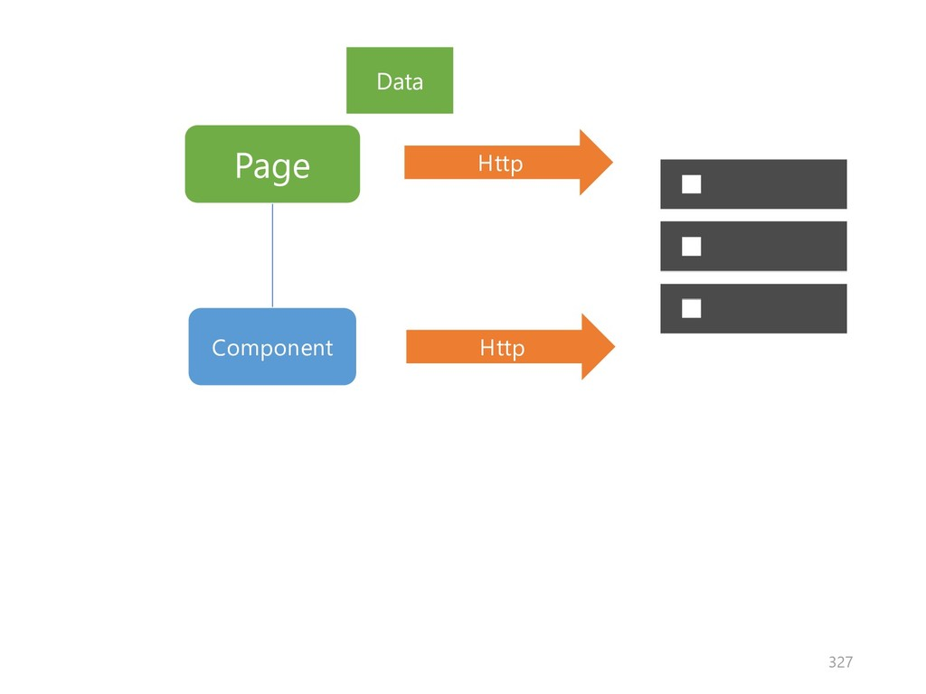 Page Component Http Http Data 327