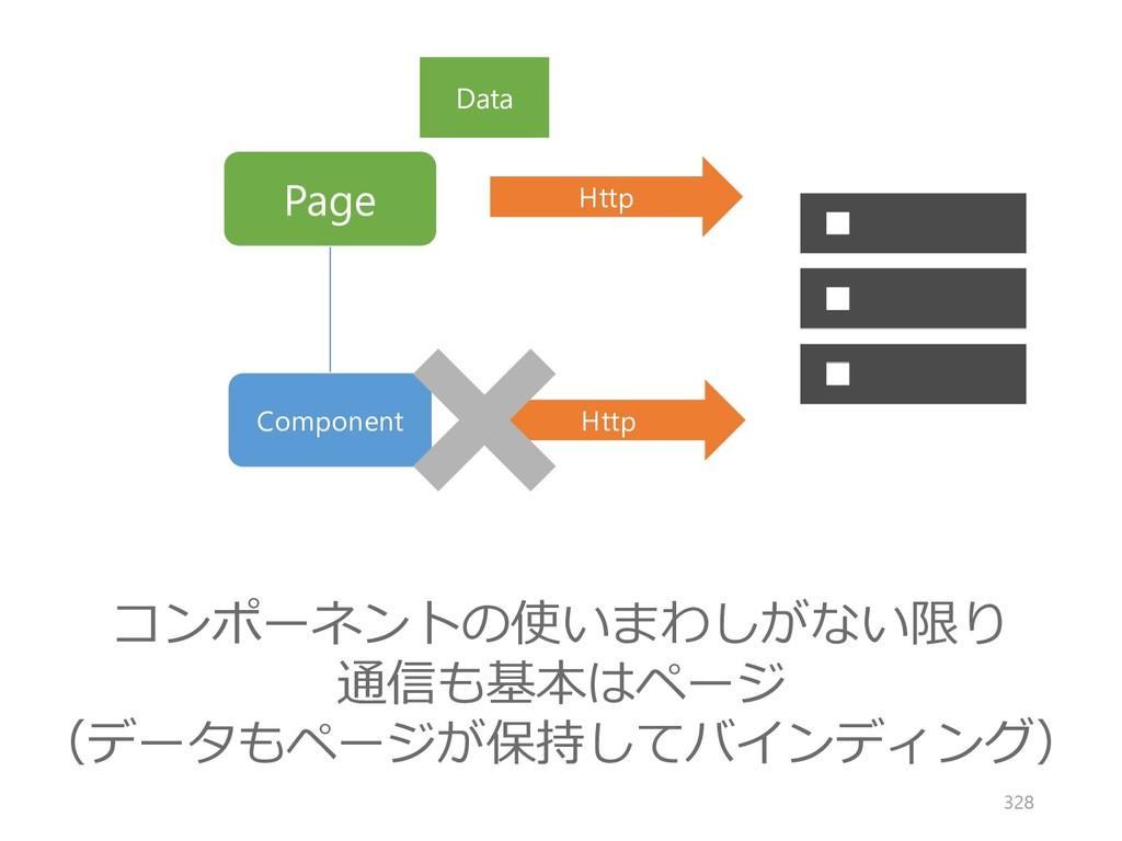 Page Component Http Http コンポーネントの使いまわしがない限り 通信も...