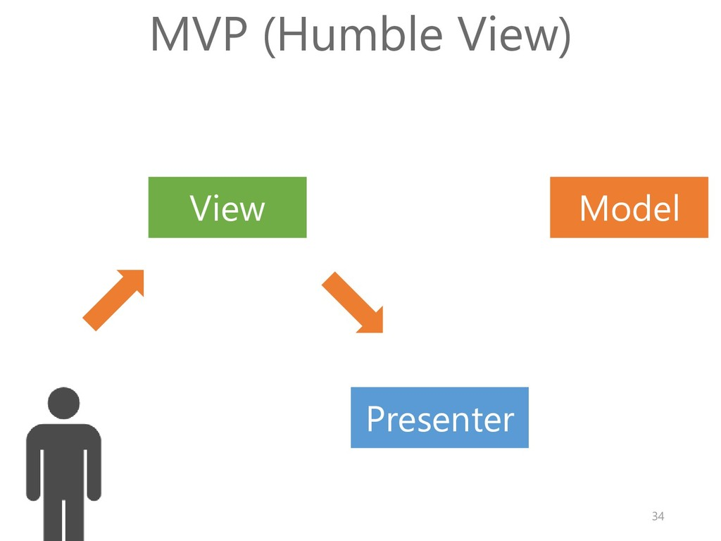 Model View MVP (Humble View) Presenter 34