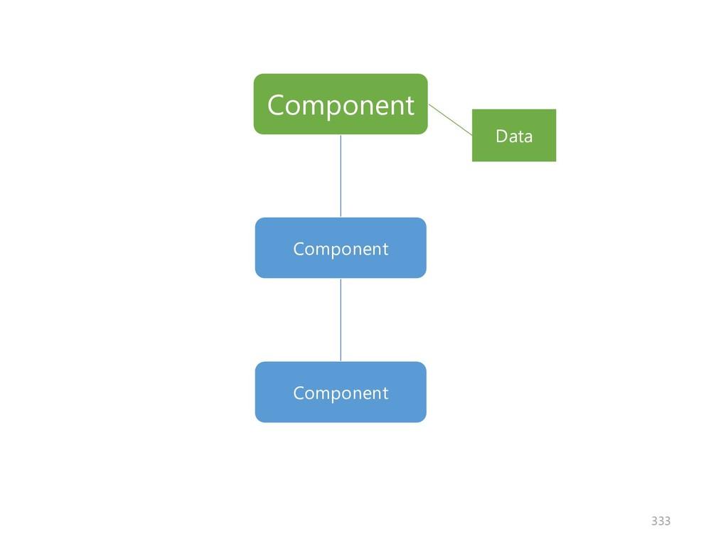 Component Component Data Component 333