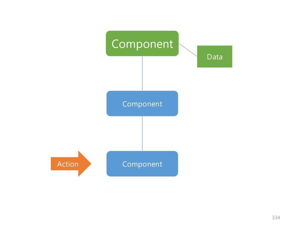 Component Component Data Component Action 334