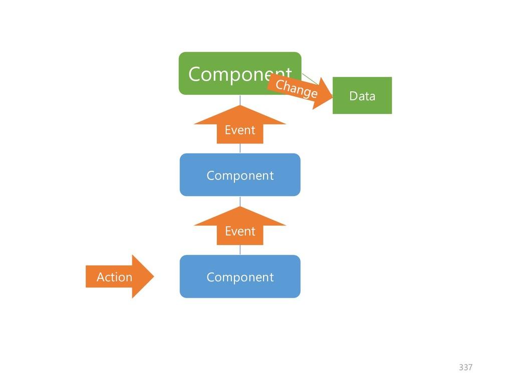 Component Component Data Component Action Event...