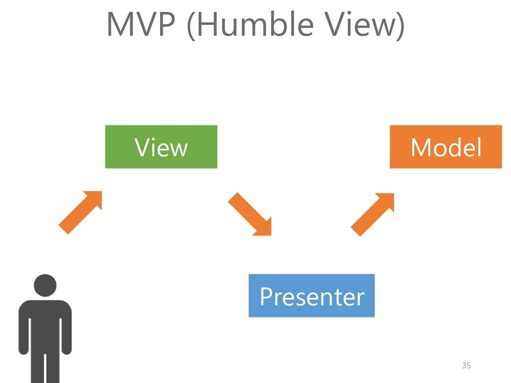 Model View MVP (Humble View) Presenter 35