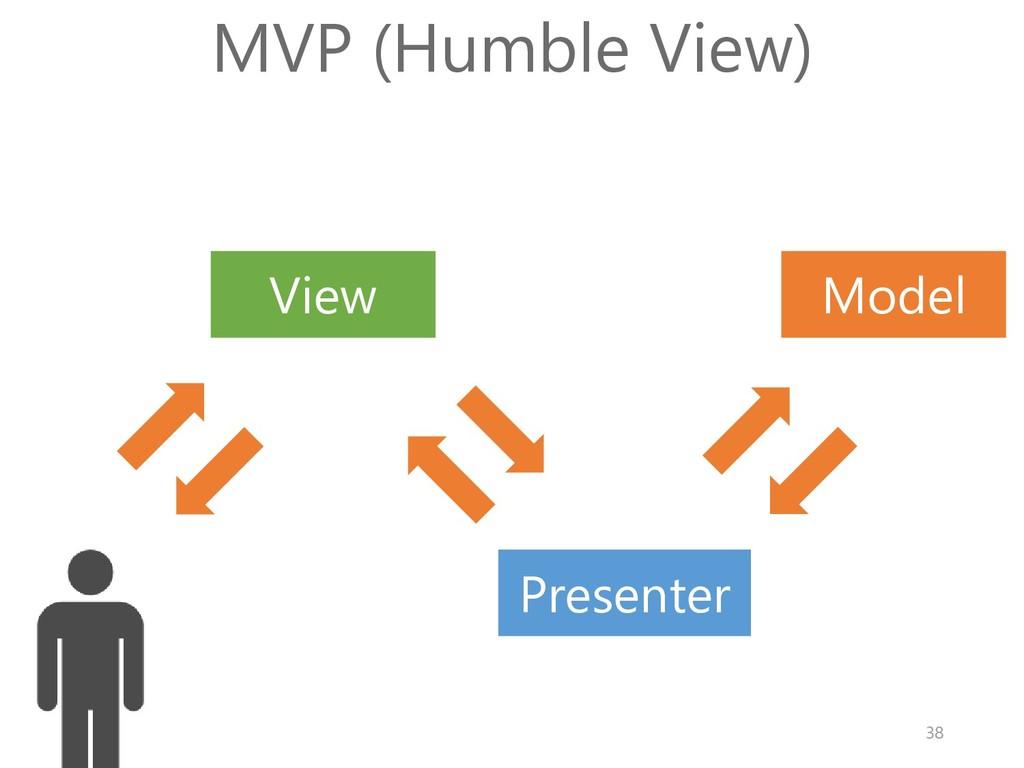 Model View MVP (Humble View) Presenter 38