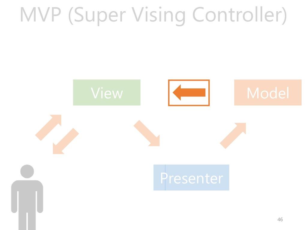 Presenter Model View MVP (Super Vising Controll...