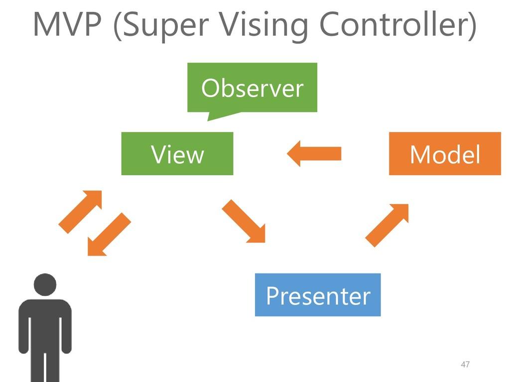 Model View MVP (Super Vising Controller) Observ...