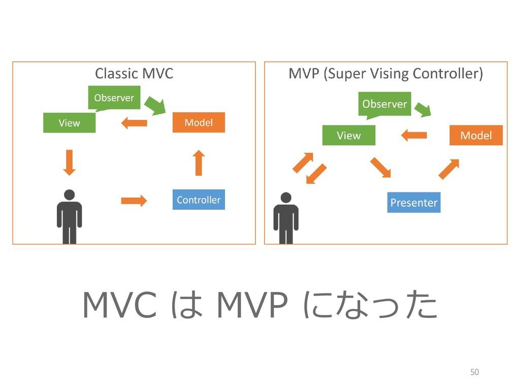 MVC は MVP になった 50