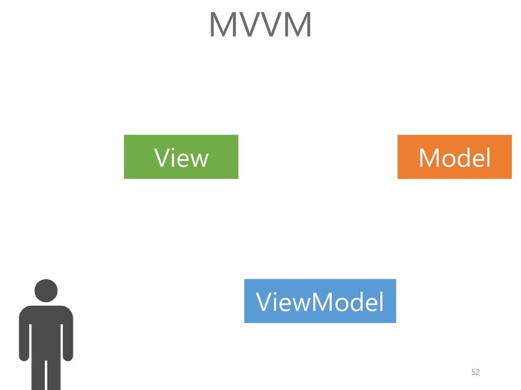 Model View MVVM ViewModel 52