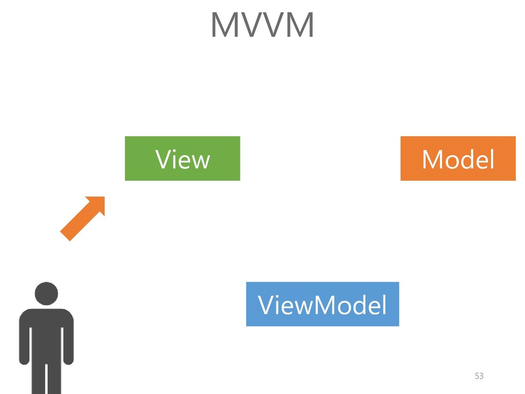 Model View MVVM ViewModel 53