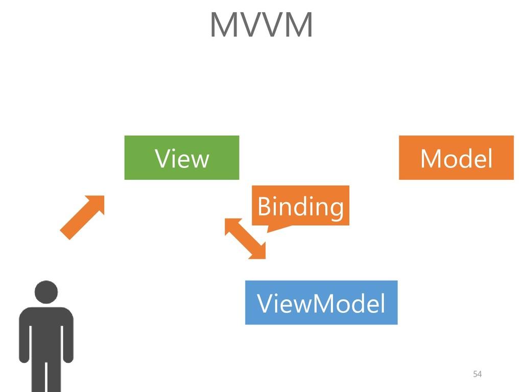 Model View MVVM Binding ViewModel 54