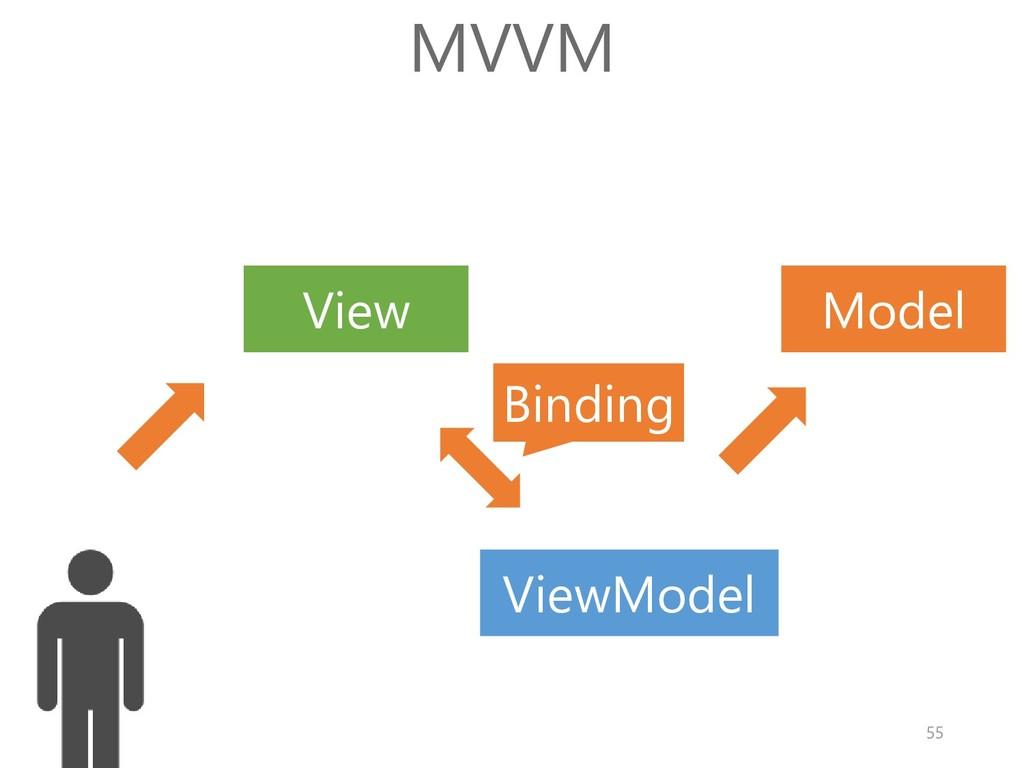 Model View MVVM Binding ViewModel 55