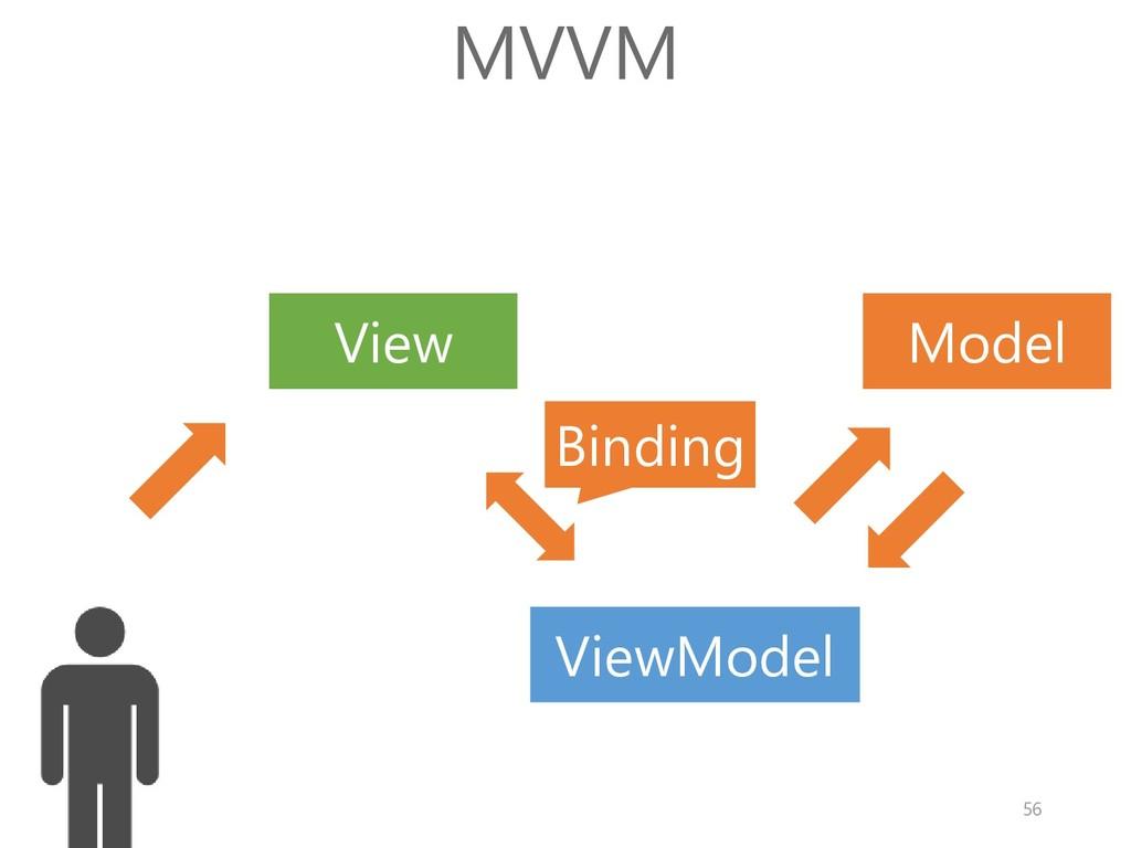 Model View MVVM Binding ViewModel 56