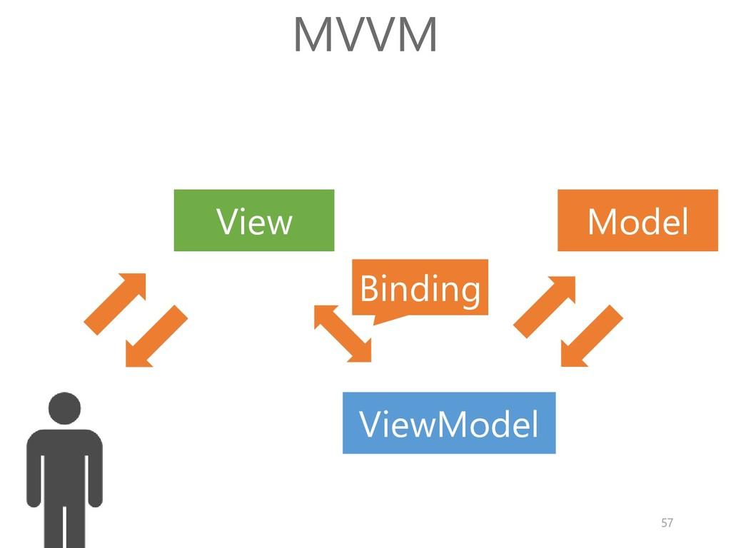 Model View MVVM Binding ViewModel 57